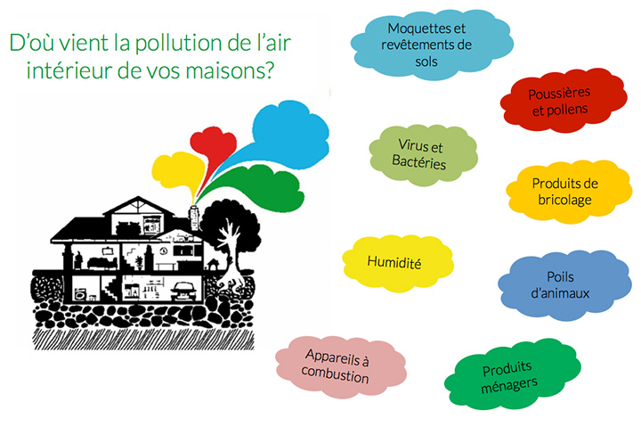 Pollution de l air dans un b timent alcion air air for Analyse air maison