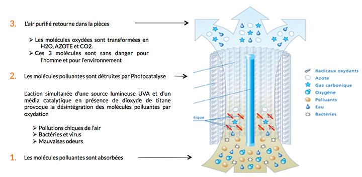 fonctionnement-photocatalyse